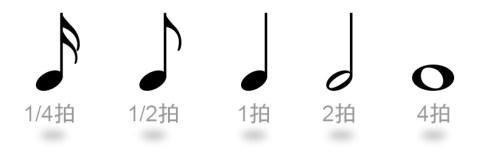 琴譜上的音符拍數