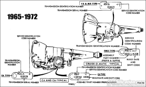 Ford Car Automatic Transmission Application Chart '65'72 FORDification