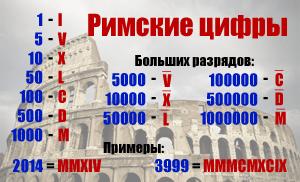 Римские цифры, описание перевод