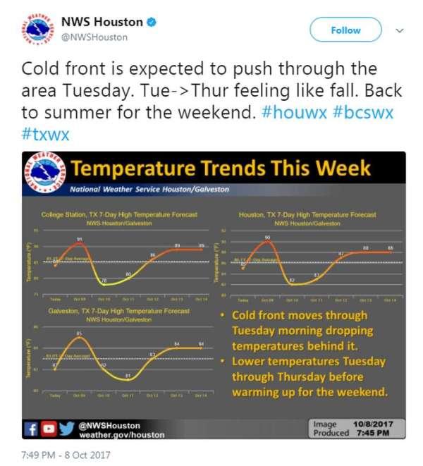 Cold front pushing through Houston this week - Houston ...