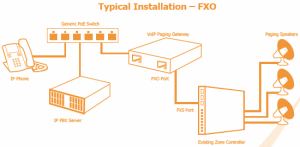Latest IP Paging Devices Available from VoIP Supply Help