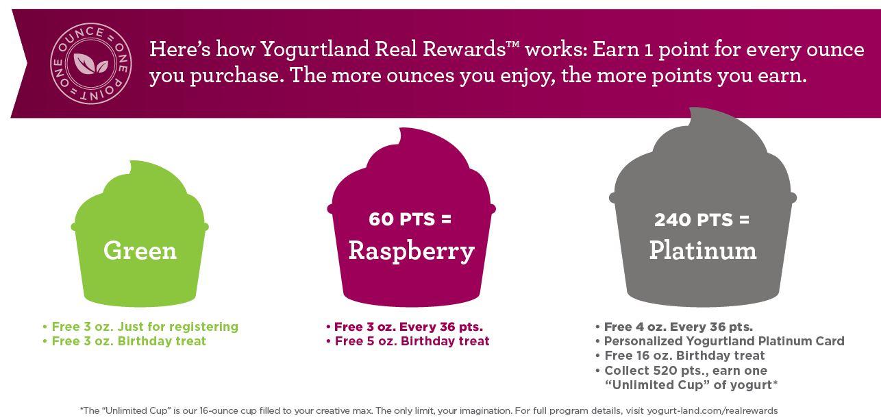 Yogurtland's New Loyalty Program Offers Spoonfuls Of Sweet