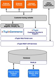 xTupleCommerce - ERP-integrated websites - technology stack