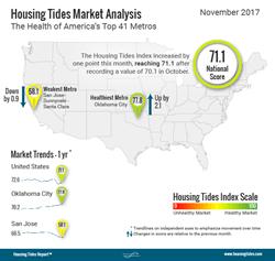 National Housing Tides Index™ Infographic - November 2017