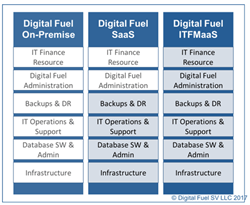 Digital Fuel announces IT Financial Management as a Service