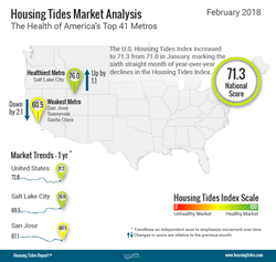"""National Housing Tides Indexâ""""¢ Infographic - February 2018"""