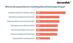 Chart of top priorities of marketing leaders for marketing data and technology strategy