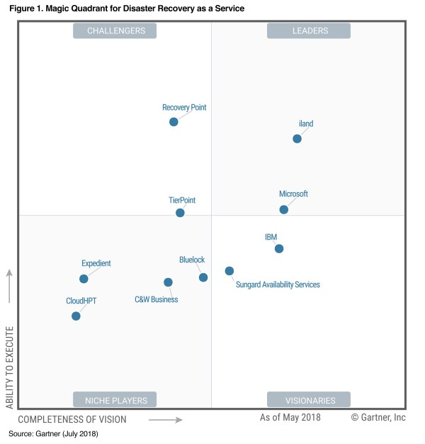 iland Named a Leader in the Gartner Disaster Recovery as a ...
