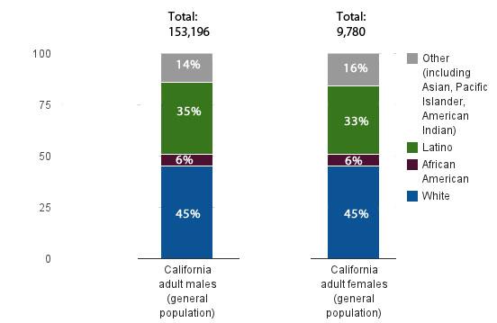 prison stats