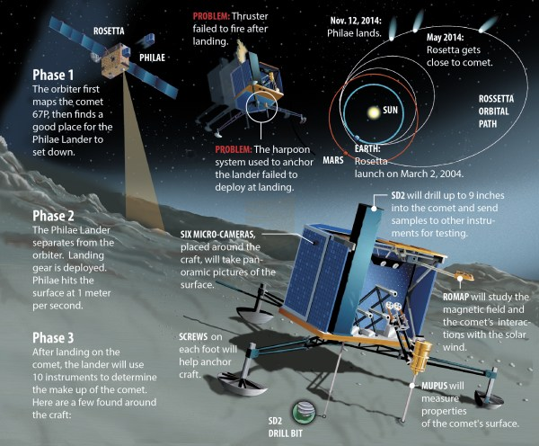 Wheres Philae Space Agency Narrows Search Area for Lost