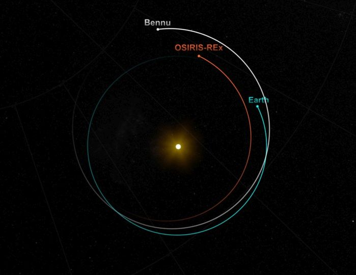 Bennu is a Near-Earth Asteroid whose orbital plane is tilted six degrees relative to Earth's. OSIRIS-REx's slingshot maneuver past Earth on September 22nd was necessary to boost the spacecraft to Bennu's orbital trajectory.