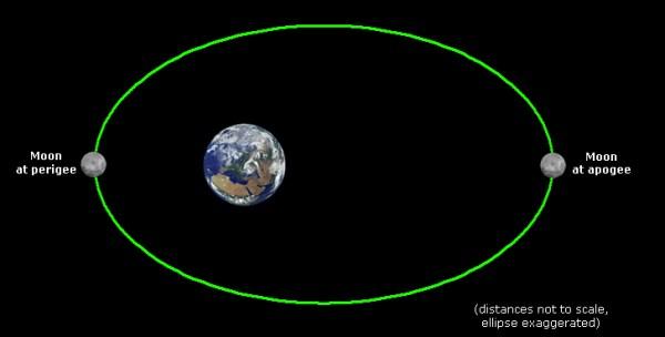 Lunar Jackpot: Super Blue Moon, and a Total Lunar Eclipse ...