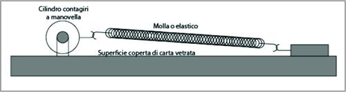 Fig. 1 - Spring slider - Schema