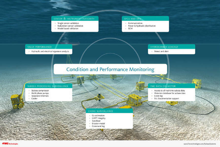 FMC Technologies' Condition and Performance Monitoring system.
