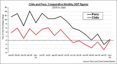 Chile and Peru GDP