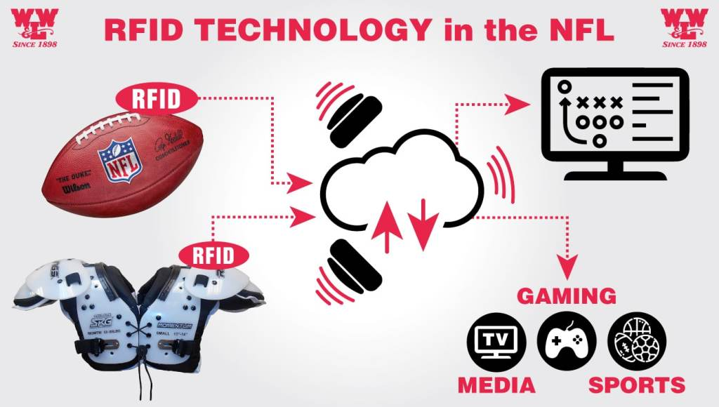 RFID Technology in the NFL