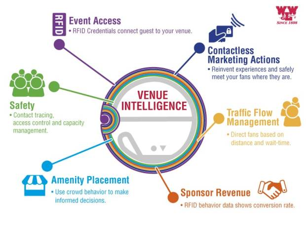 Venue Intelligence for access control and capacity management