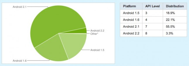 Android Numbers July 14th