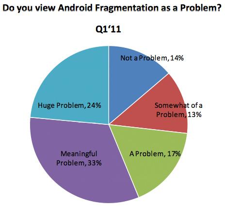 android-fragmentation110404184539.jpg