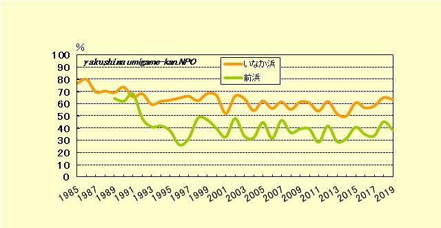 屋久島(いなか浜、前浜)年度別産卵率