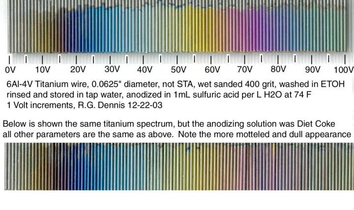 Heat Anodizing Titanium Color Chart Irfandiawhite