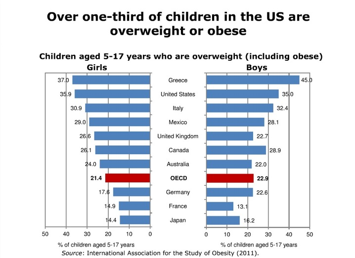 Image result for us vs world, chart, children getting sicker over decades