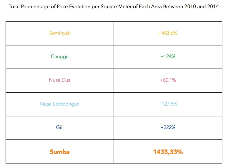 land-price-evolution-per-area
