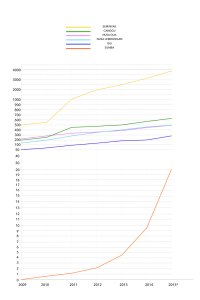 sumba-bali-real-estate-price-evolution