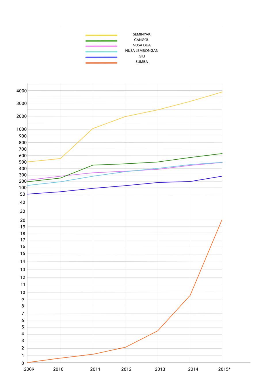 Sumba real estate price evolution
