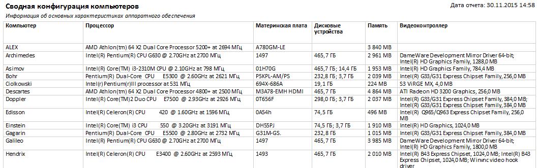 сводная конфигурация компьютеров