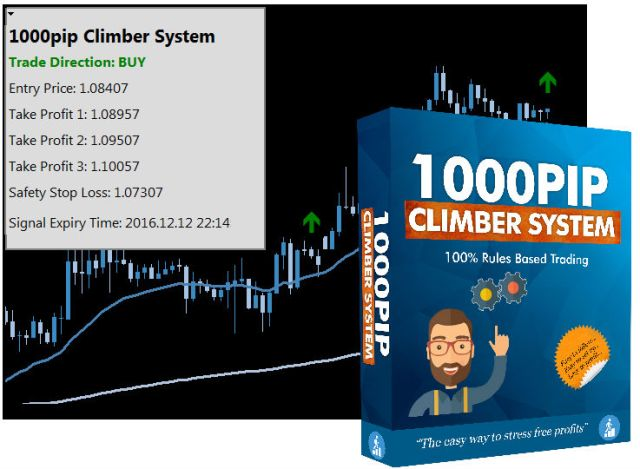 Aims stress free forex trading system