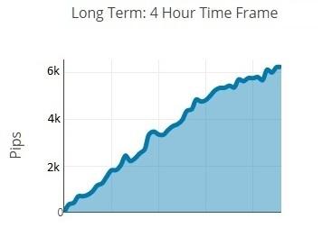 Long term Performance v03