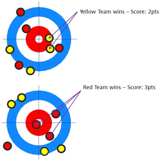 Curling Challenge 101 Computing