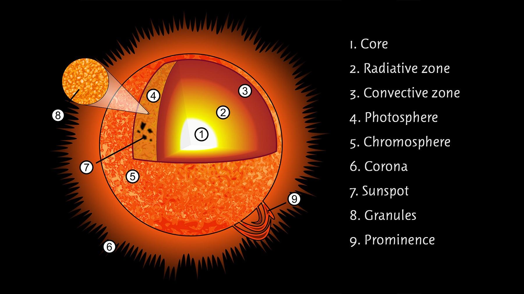 Printable Sun Diagrams