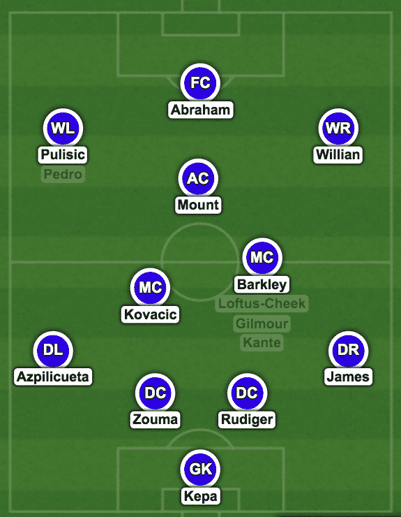 Chelsea predicted XI vs Aston Villa