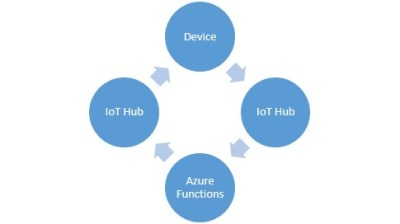 Streamlined Approach to Closing the IoT Loop