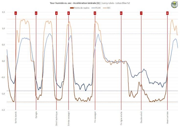 Tour humide vs. sec - Accélération latérale (G) - Lurcy-Lévis - 14/07/2021