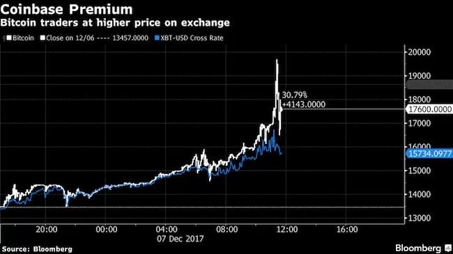 es seguro invertir en bitcoins