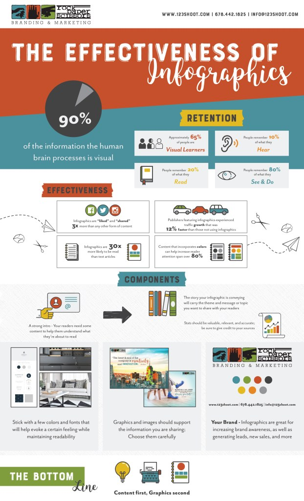 The Effectiveness of Infographics