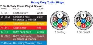 The 12 Volt Shop Plugs & Sockets