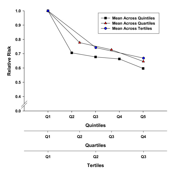 Graph depicting mortality  risk reduction as a function of exercise level