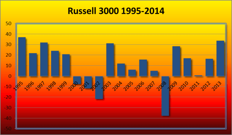 Russell_3000_1995-2014