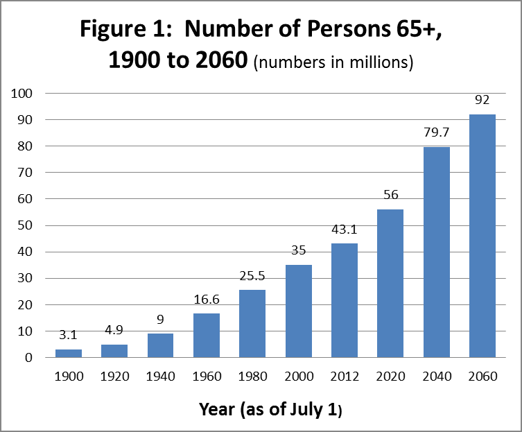 Chart administration on aging projection of 65 and over population