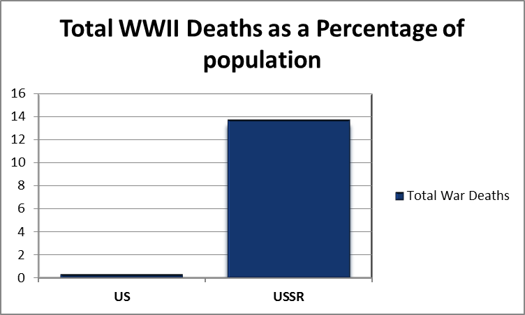 Graph: WWII casualites as percentage of population for Russia and the US