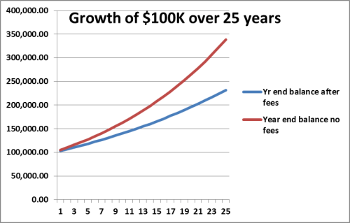 chart showing savings grwoth path with adviser fees and without fees