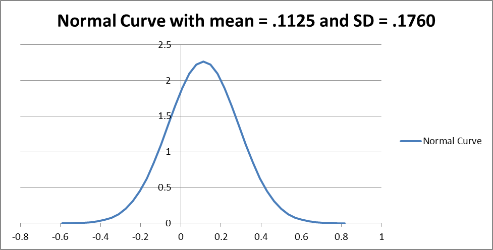 Graph showing bell curve for S&P mean and Std deviation