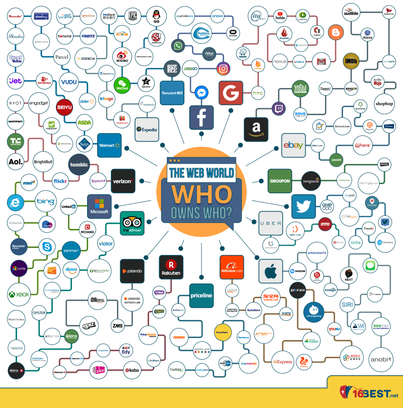 who-owns-who