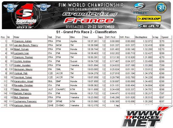GP de France Mondial race 2