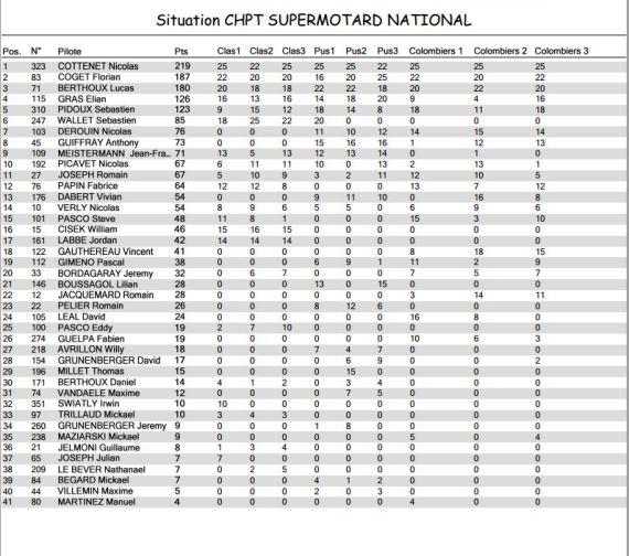 National supermotard 2013