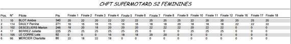 Championnat féminin supermotard 2013